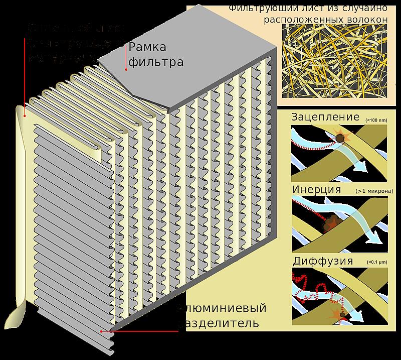 НЕРА фильтр для воздуха позволяет задержать частицы пыли внутри очистителя