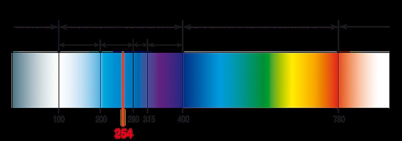 Ультрафиолетовое излучение - невидимый компонент солнечного света