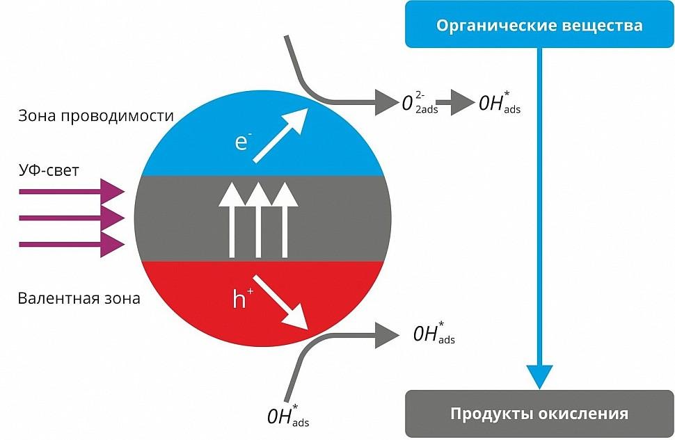 Принцип фотокаталитической очистки и стерилизации воздуха