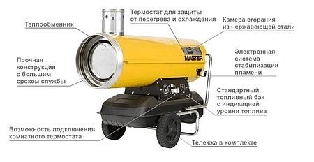 Купить дизельную пушку непрямого нагрева в Красноярске