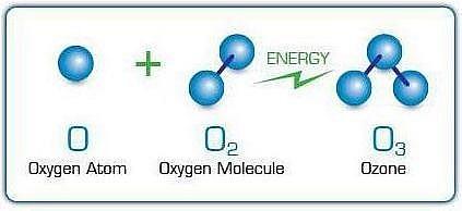 Озон - газ, который образуется из кислорода под воздействием электромагнитного или УФ излучения