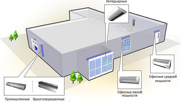 Тепловые электрические завесы Тепломаш купить в Красноярске по выгодной цене