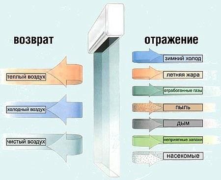 Тепловые водяные завесы Тепломаш, Ballu и Neoclima. Купить с доставкой по Красноярску
