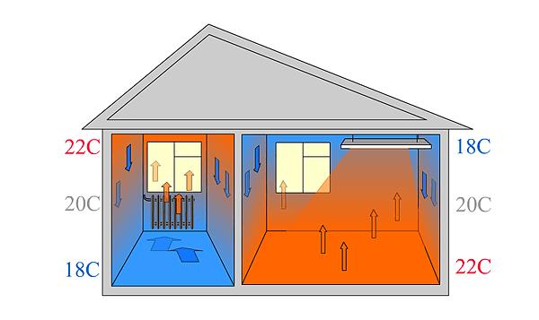 Принцип действия лучистого тепла