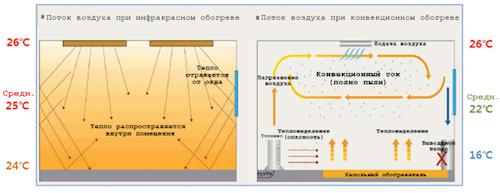 Схема распространения длинноволнового излучения под потолком