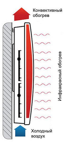 инфракрасно конвекторный обогреватель